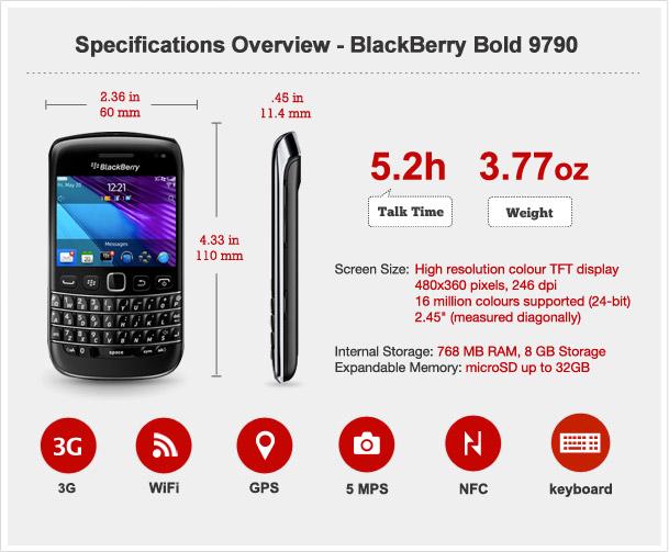 BlackBerry Bold 9790 Specs