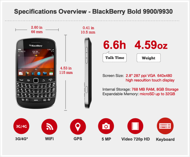 BlackBerry Bold 9900 Features & Specs