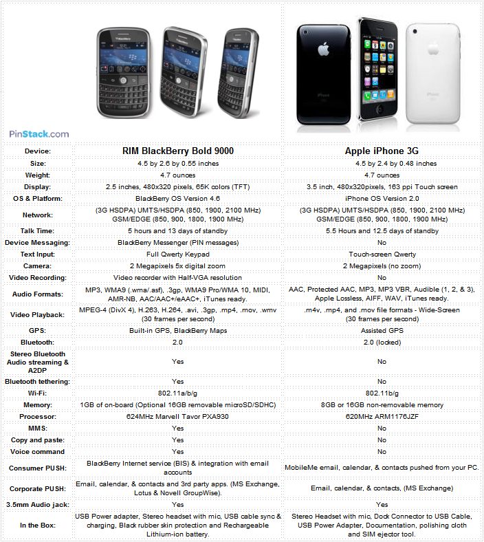 BlackBerry Bold vs  iPhone 3G Comparison   CrackBerry com