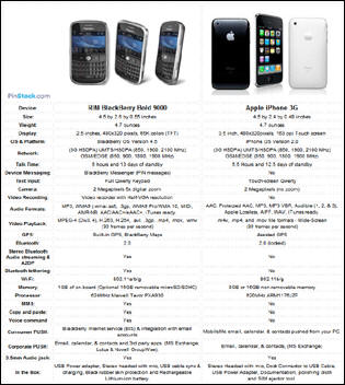 BlackBerry Bold vs iPhone 3G Comparison