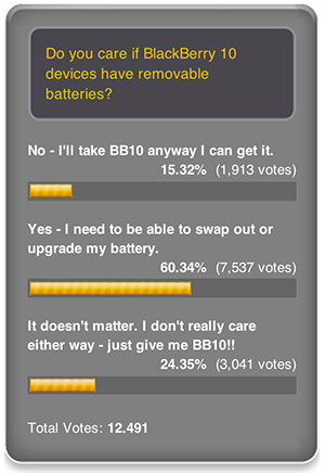 Battery Poll Results