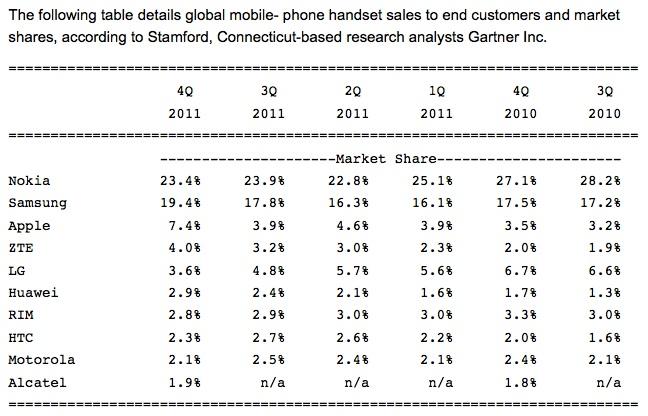 Mobile Handset Sales