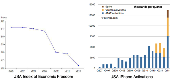 USA Economic Freedom vs. iPhone Sales