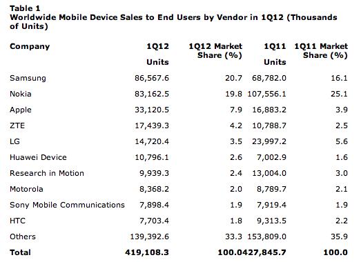 Phone Sales 2012