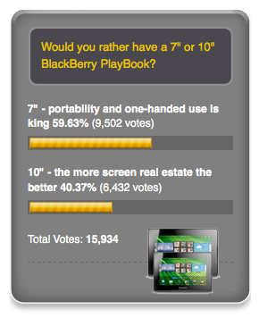 BlackBerry PlayBook Poll Results