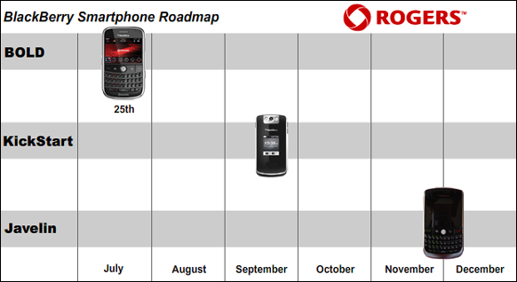 Rogers BlackBerry Roadmap