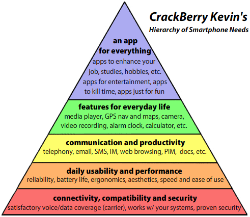 CrackBerry Kevin's Hierarchy of Smartphone Needs