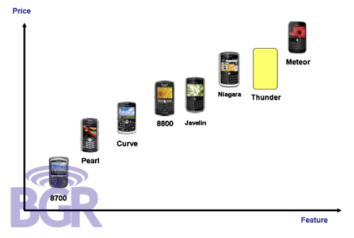 BlackBerry Product Positioning and More!