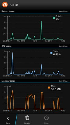 Device Monitor App View