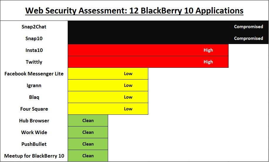 Some popular third-party BlackBerry 10 apps need to improve their security