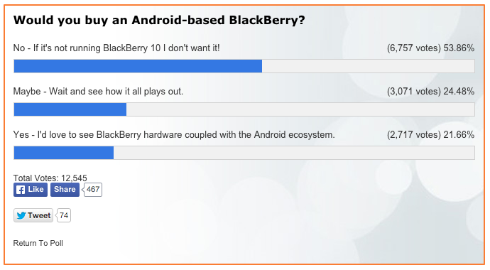Would you buy an Android-based BlackBerry?