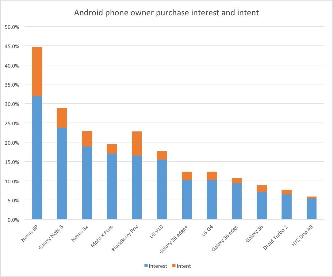 Android phone owner purchase intent