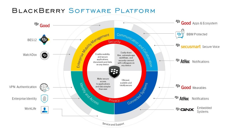 New BES12 integrations make the platform more robust