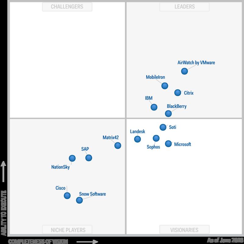 BlackBerry named a Leader in the Gartner Magic Quadrant for
