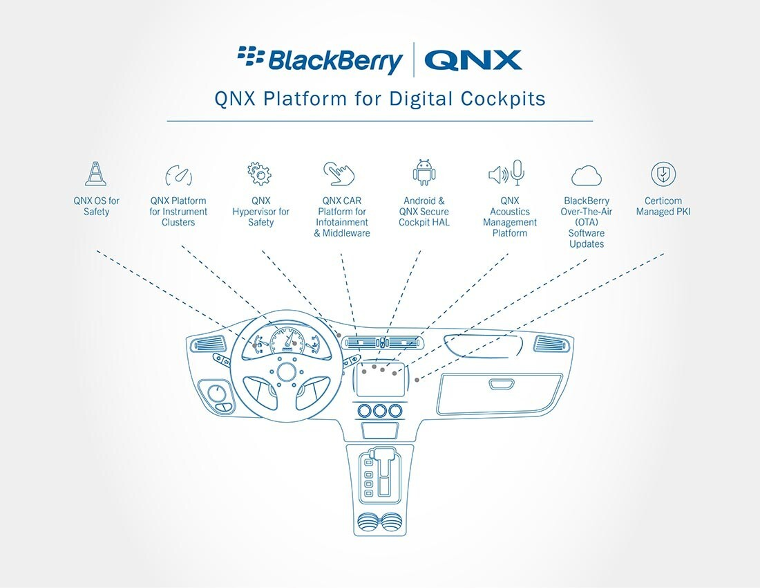 QNX Platform for Digital Cockpits brings secure Android apps
