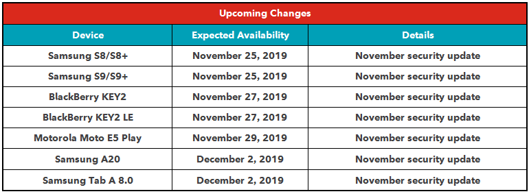 Rogers software update schedule