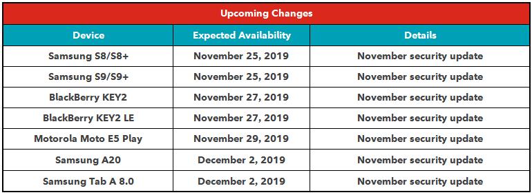 Rogers software update schedule