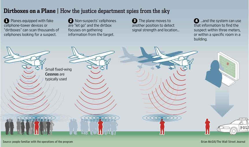 U.S. government accused of spying on citizens with fake towers to collect phone data
