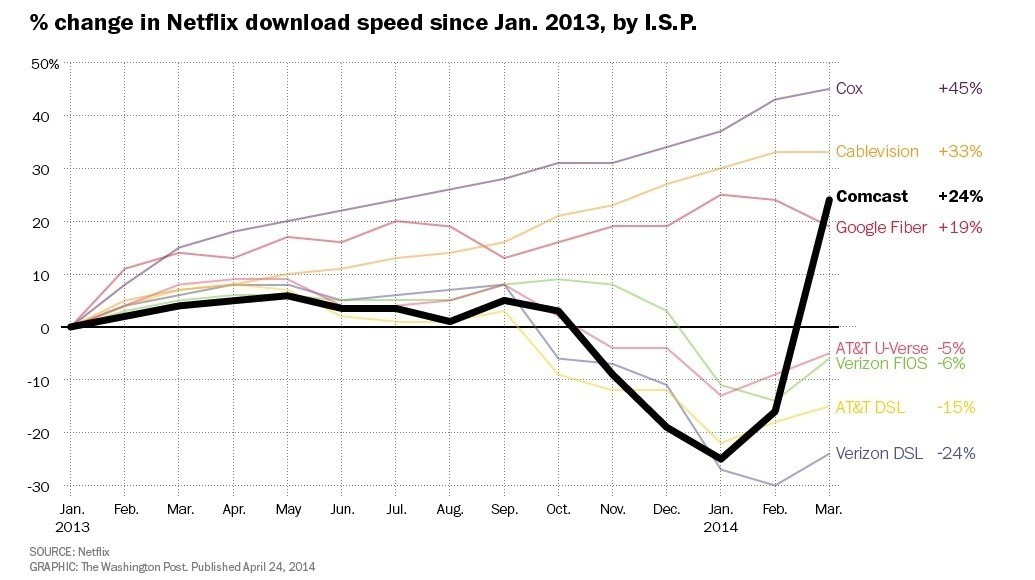 Change in Netflix download speeds since Jan. 2013, by ISP