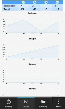 Sportrate Workout Progress Charts