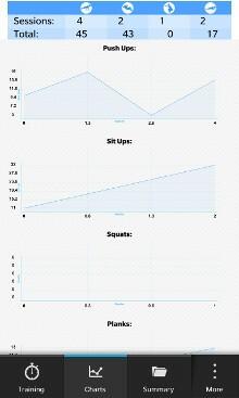 Sportrate Workout Progress Charts