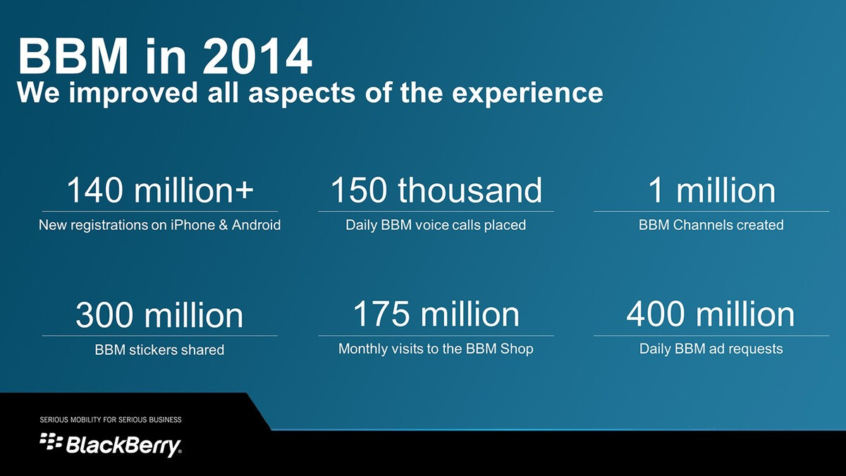 BlackBerry announces BBM numbers, previews subscriptions