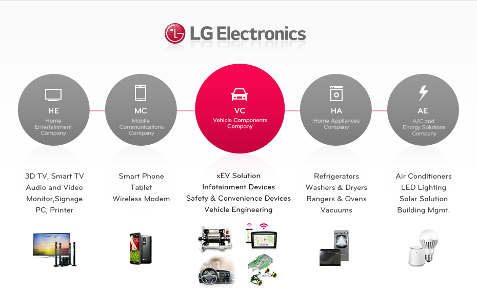 LG selects QNX to provide solutions for next-gen automotive systems