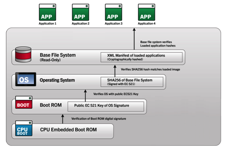BlackBerry Security Begins At The Endpoints