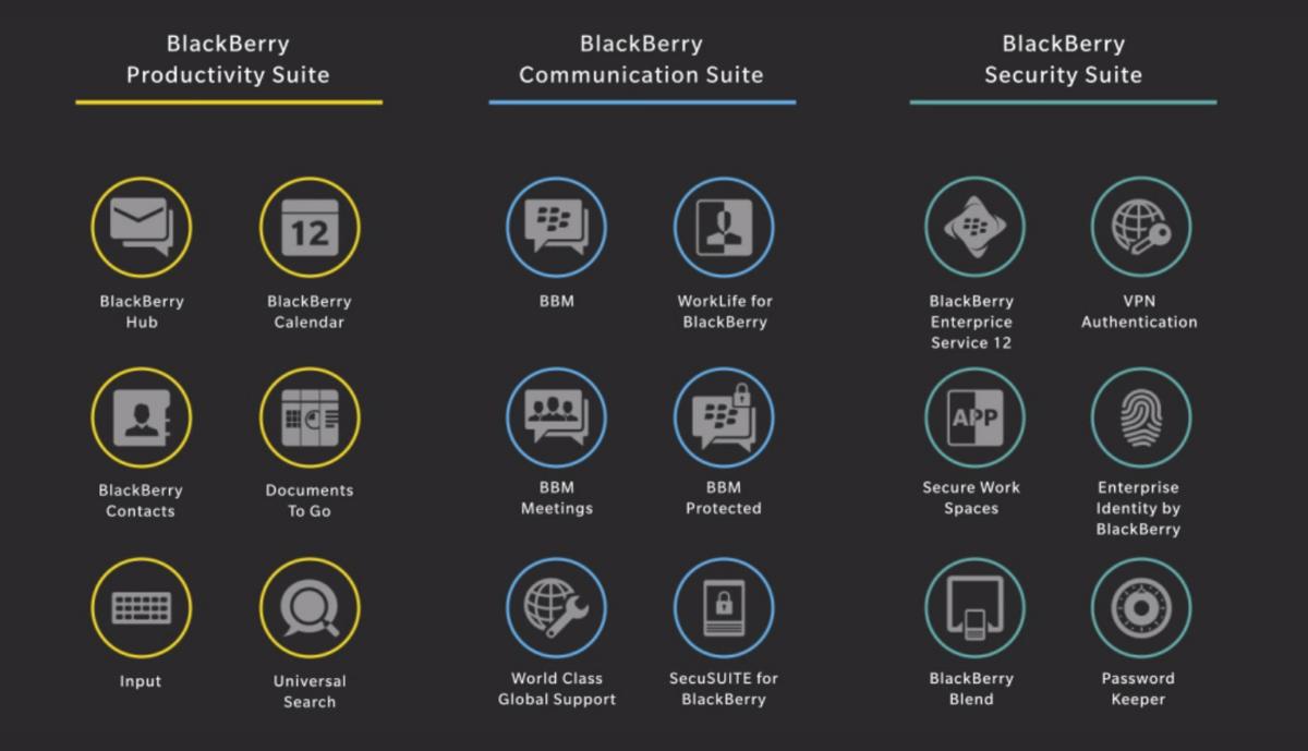 Latest BlackBerry 'Venice' slider leaks shows off BlackBerry Productivity Suite
