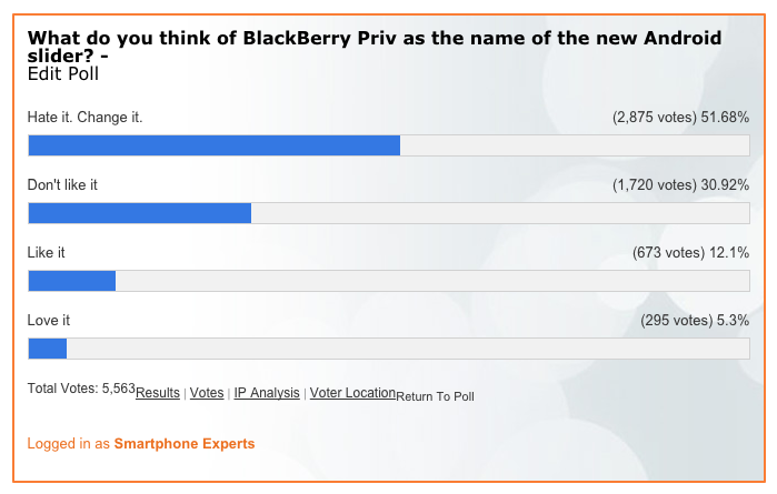 BlackBerry Priv Poll Results