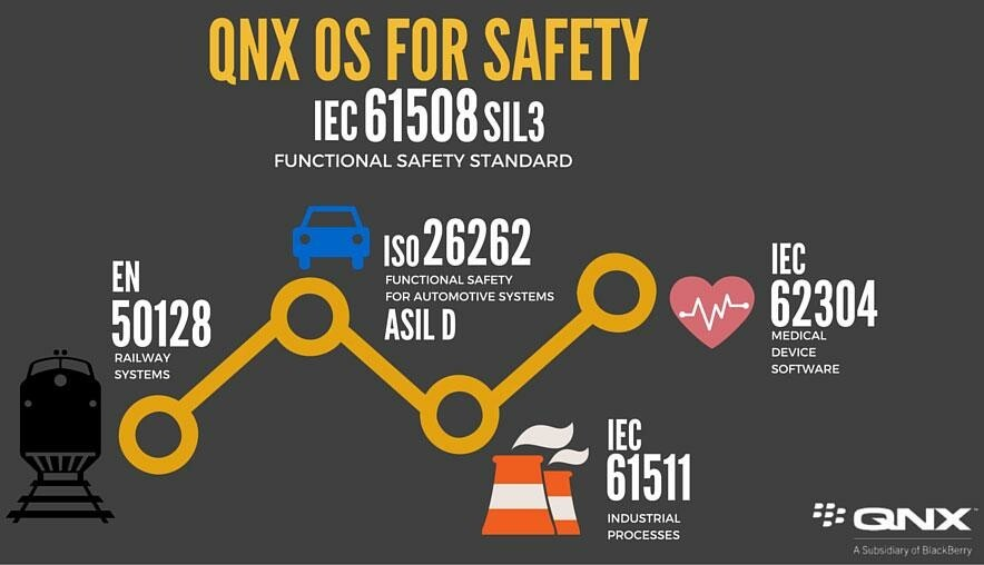 QNX OS for Safety