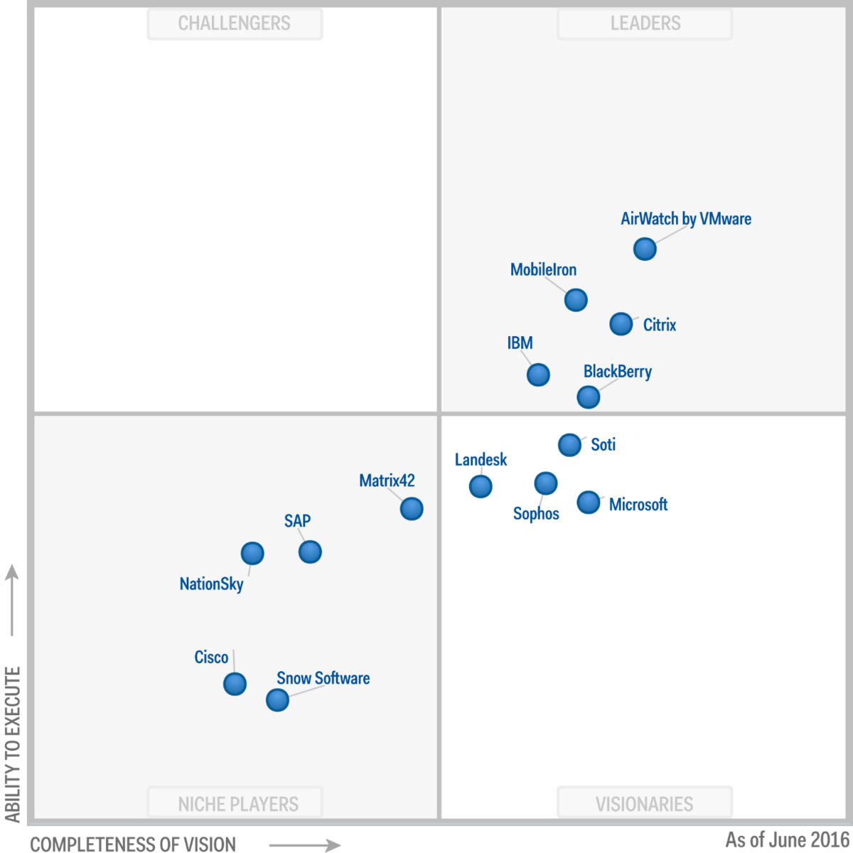 BlackBerry named a Leader in the Gartner Magic Quadrant for EMM Suites