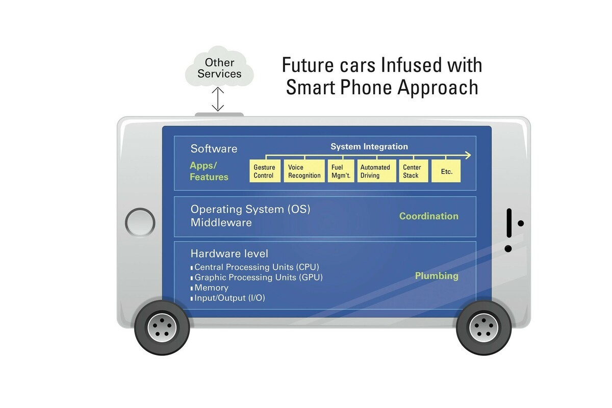 Delphi, BlackBerry form partnership on turnkey self-driving software system