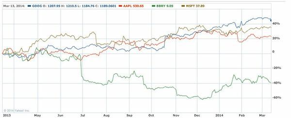 Talking Stocks: How BlackBerry, Apple, Google and Microsoft