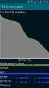 Samsung Galaxy S5 battery life graph