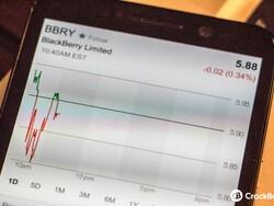 BlackBerry stock drops below $6