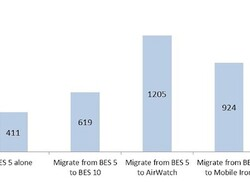 Strategy Analytics says BlackBerry is the cheapest, lowest risk EMM platform