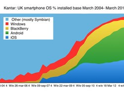 BlackBerry ownership still ahead of Windows Phone for UK consumers