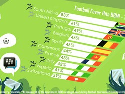 Infographic shows the BBM Top 10 countries with World Cup Football Fever