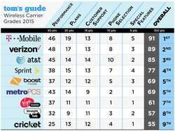 Tom's Guide reviews US mobile carriers