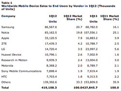 Gartner data proves Android is no place to be for BlackBerry