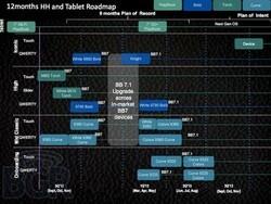 Updated BlackBerry 2012 Roadmap