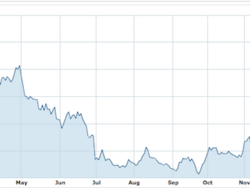 RIM rallies 11% in Canada in advance of Thorsten Heins' one year anniverary as CEO