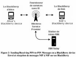 Is PIN to PIN messaging secure?