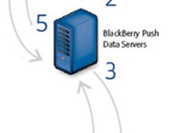 RIM Offering BlackBerry Push Service To All BlackBerry Developers