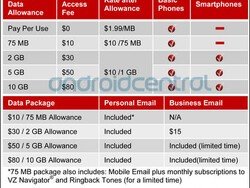 A closer look at the new Verizon Wireless data plans