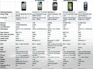 Tale of the Tape: Apple iPhone 4S vs. BlackBerry Bold 9900 and the competition