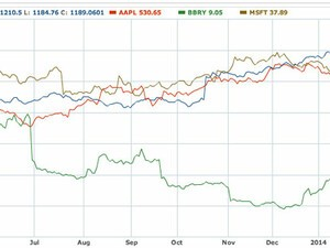 Talking Stocks: How BlackBerry, Apple, Google and Microsoft performed the past year