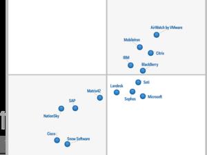 BlackBerry named a Leader in the Gartner Magic Quadrant