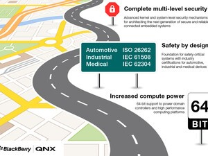 Tokyo Electron Device will sell and distribute BlackBerry QNX SDP in Japan